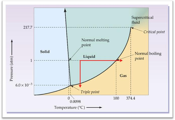 Carbon Normal Phase At Room Temperature