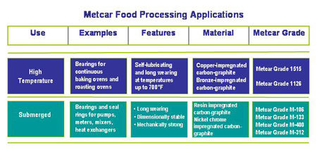 Mechanical Carbon Food Processing Applications