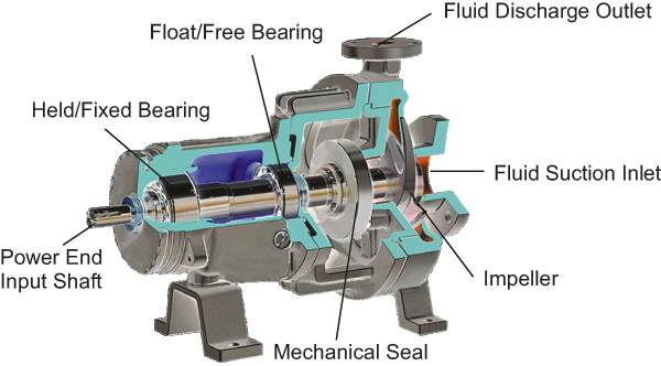 Extending The Life Of Pump Bearings Through Maintenance