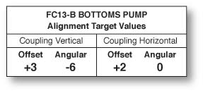 Sample alignment target values.