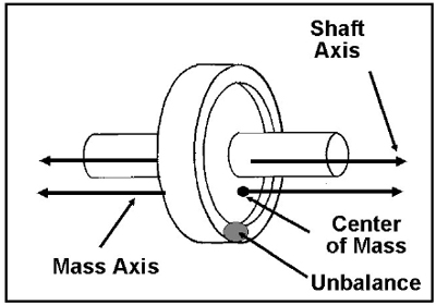 Mass Axis - Pump Rebuilding and Balancing (Part One)