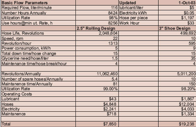 table 1 one year operating cost.jpg