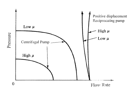 A Typical Cp Pump System Curve