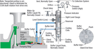 Circulation Systems for Single and Multiple Seal Arrangements ...