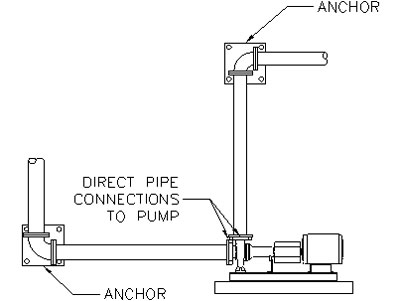 Figure 1. Problem Piping Arrangement