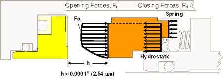 Figure 2. Forces on gas seal faces