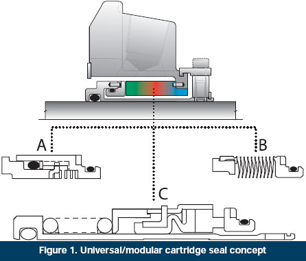 Figure 1. Universal/modular cartridge seal concept