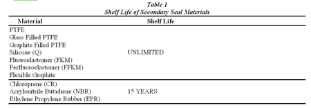 Shelf Life of Secondary Seal Materials