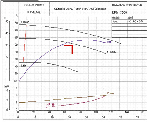 Axial Flow Goulds Pump Curves : Suction swirl in centrifugal pumps