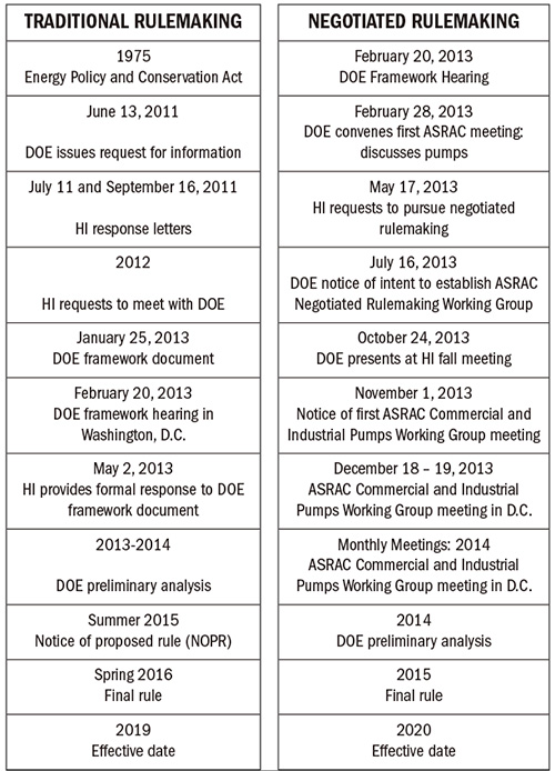 The DOE rulemaking process