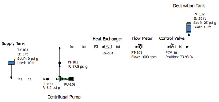 Figure 1. Normal operating conditions for the example fluid piping system as calculated on the piping system model (Graphics courtesy of the author)