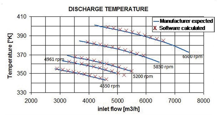 Figure 3. The discharge temperature for conditions marked as D1 and D2
