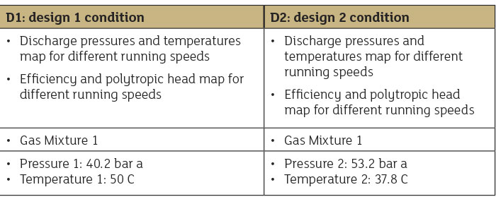 Table 1. Two inlet conditions showing pressure and temperature for the centrifugal compressor in the case study