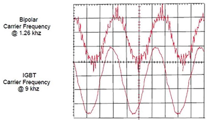 Figure 1. Comparison of the sinusoidal current wave output of BJT (top) vs IGBT output  (Graphics courtesy of ProPump Services)