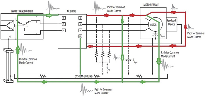 Figure 3. Common mode current paths in a VFD drive system