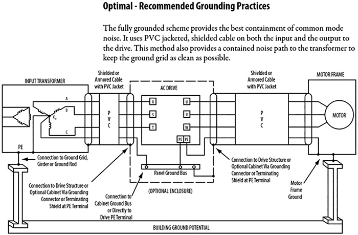 Figure 4. Recommended grounding practices