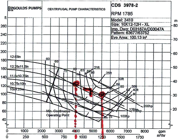 OEM performance curve with the actual flow operating range noted by the PREMS-2A system analysis
