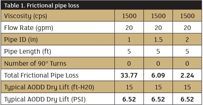 frictional pipe loss