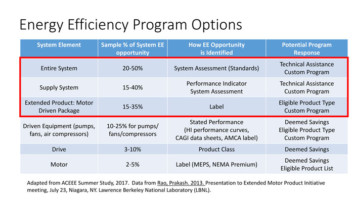 Table 1. Energy efficiency program options (Courtesy of the Hydraulic Institute)