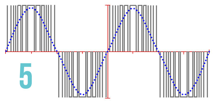 Pulse width modulated waveform