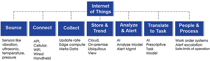 Examples of equipment and processes in each of the seven elements of IoT
