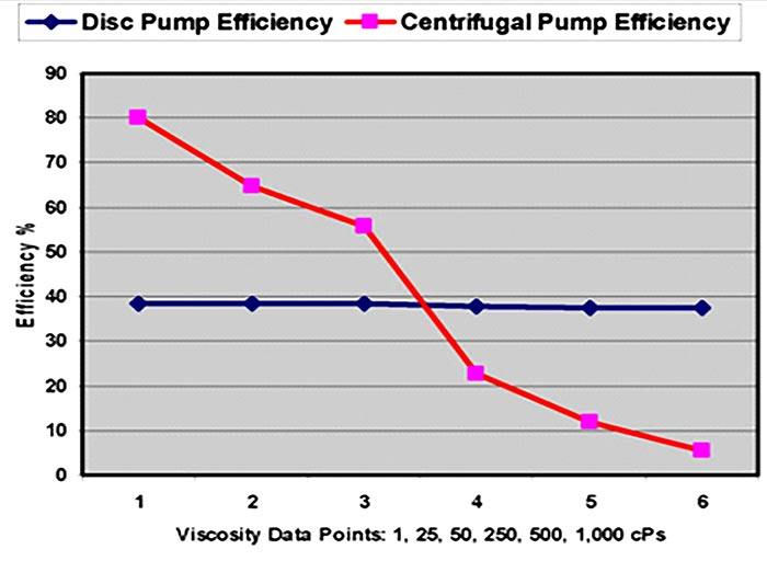 image 2 disc pump efficiency