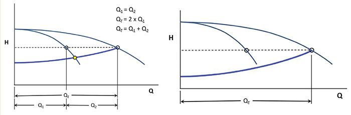 Realistic control curve and control curve does not intersect head capacity curve for Pump 1N