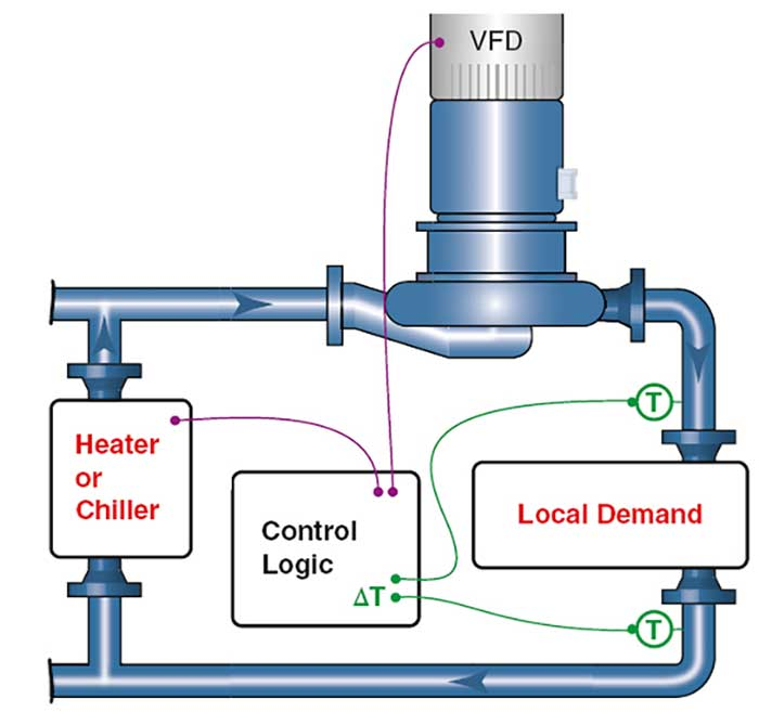 Differential temperature control