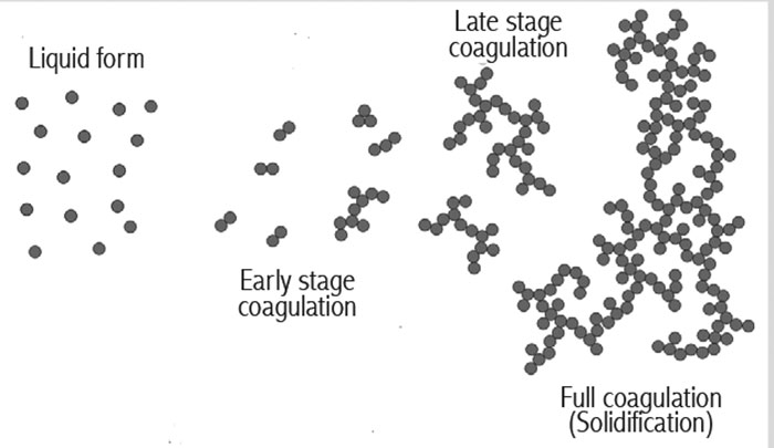 image 1 stages latex
