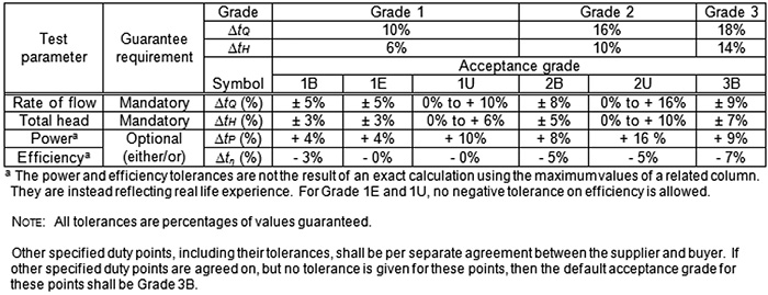 Pump test acceptance grades and corresponding tolerance band