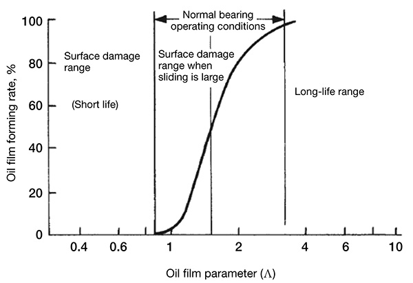 The effect of oil film on bearing performance