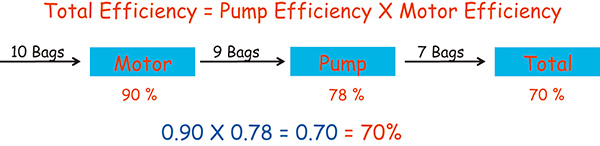 The cost of pumpingpower cost efficiency total efficiency calculation example ccuart Gallery