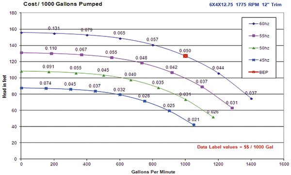The Cost of Pumping—Power Cost & Efficiency