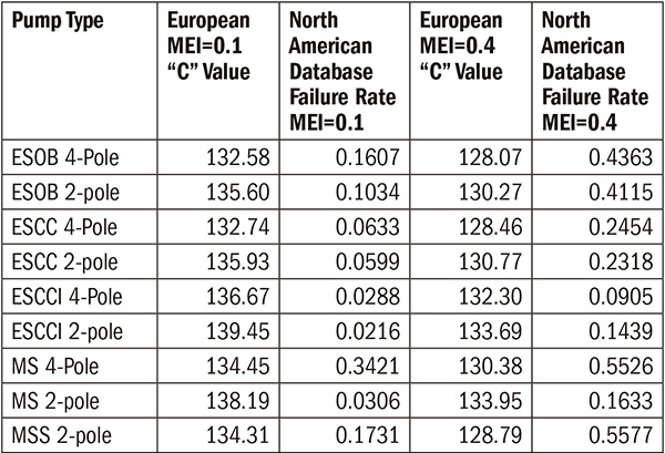 North American pump MEI failure rates using European C values