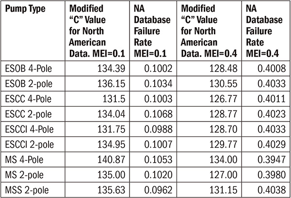 "North American pump MEI failure rates using modified ""C"" values"