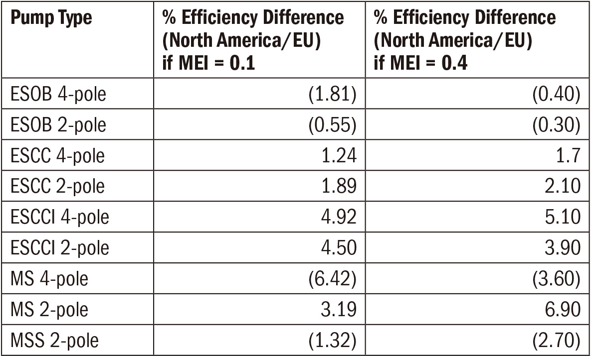 Difference in MEI threshold efficiencies using modified C values in North America versus the EU C values