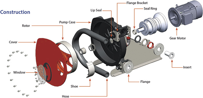 Figure 1. An example of an advanced peristaltic pump shows a seal-free design that eliminates leaks and product contamination, which enables it to handle some of the toughest pumping applications in the mining industry. (Graphics courtesy of Abaque, part of PSG)