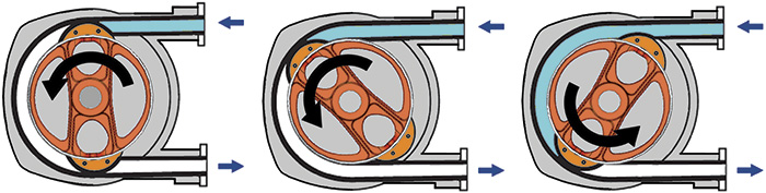 Figure 2. The design and operation of peristaltic pumps enable them to deliver a constant rate of fluid displacement and maintain high volumetric consistency, even after millions of pumping cycles.