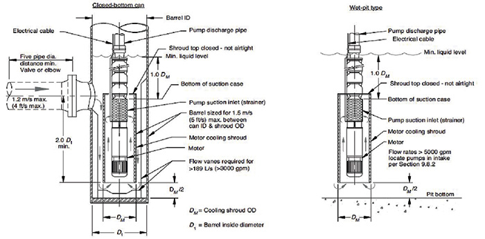design of submersible pump pdf