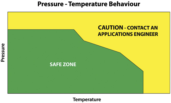 Figure 2. It is always recommended to review the pressure-temperature graphs for operating safe zones.