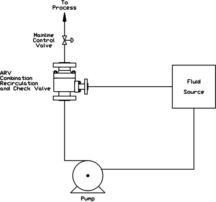 Automatic Recirculating Valve