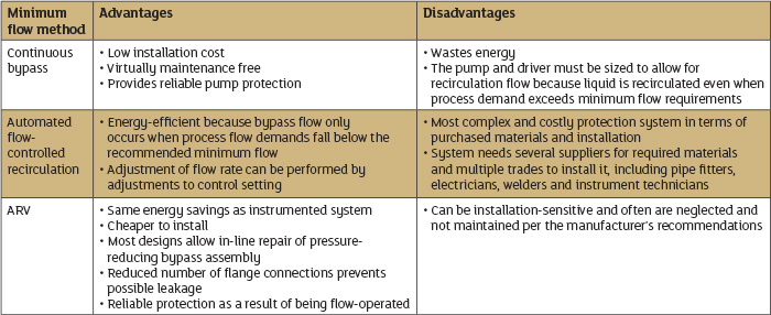 Minimum Flow Protection Systems
