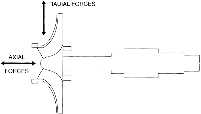 axial and radial forces.