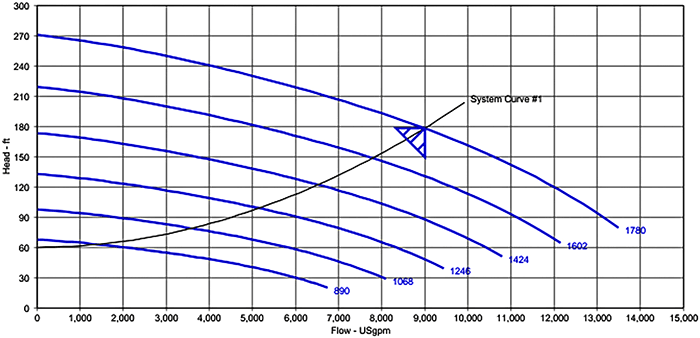 variable speed curve
