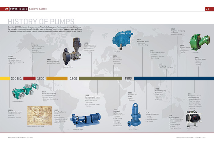 History of Pumps Infographic