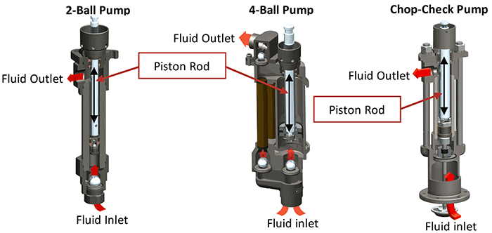 piston pump fluid flow