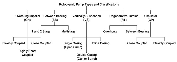 Rotodynamic pump types by classification