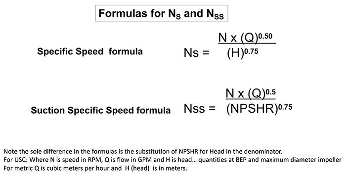 The formulas for the calculations of NS and NSS