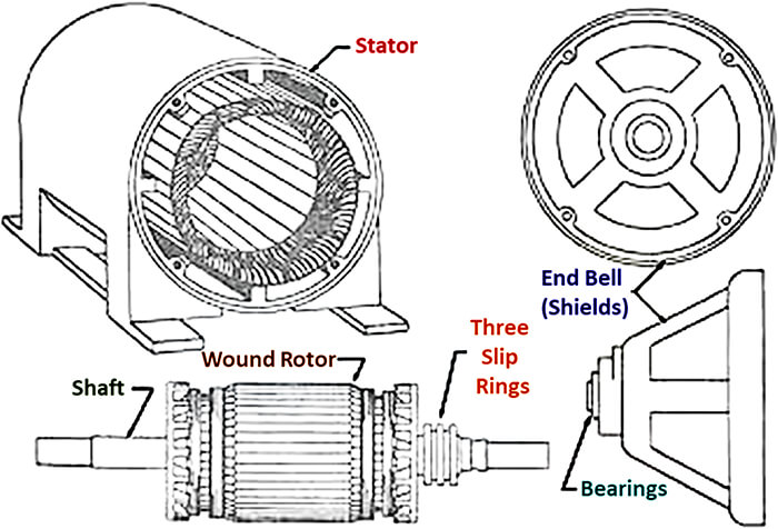 the speed or current and speed or torque curves of the induction motor can be altered