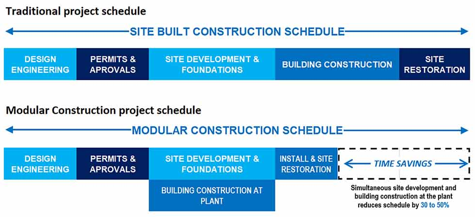 Timeline showing site-built construction vs. modular construction